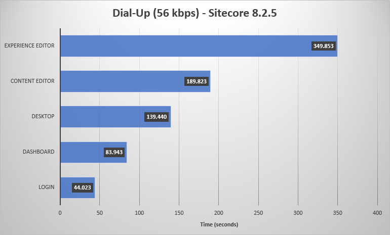 Chart of Sitecore 8.2.5 performance on a dial-up connection.
