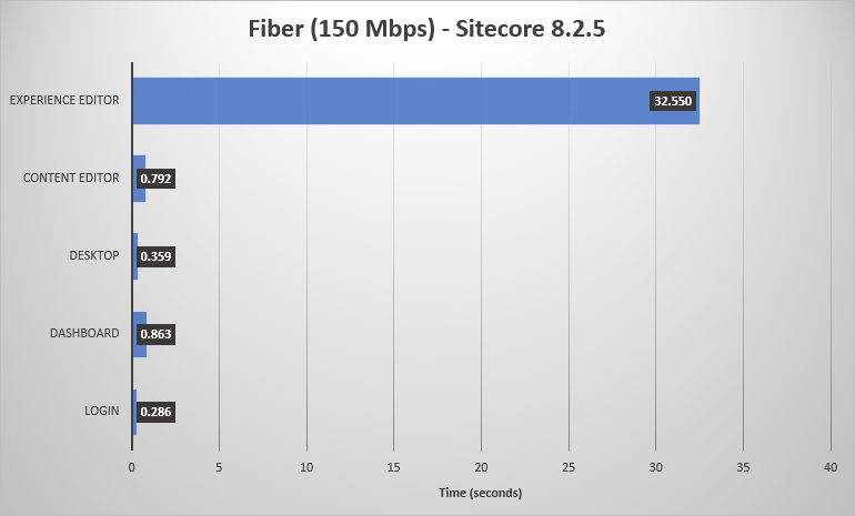 Chart of Sitecore 8.2.5 performance on a fiber connection.