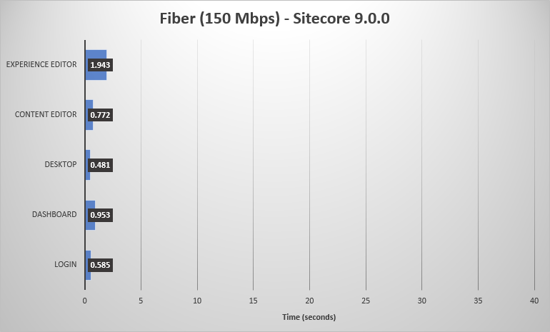 Chart of Sitecore 9.0.0 performance on a fiber connection.
